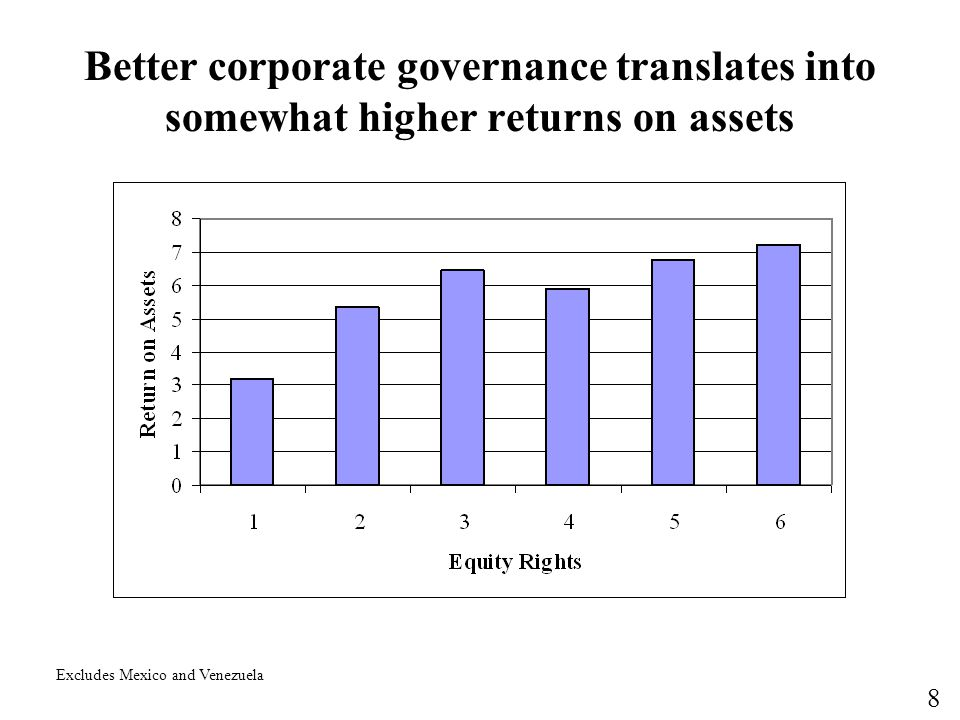 Better corporate governance translates into somewhat higher returns on assets