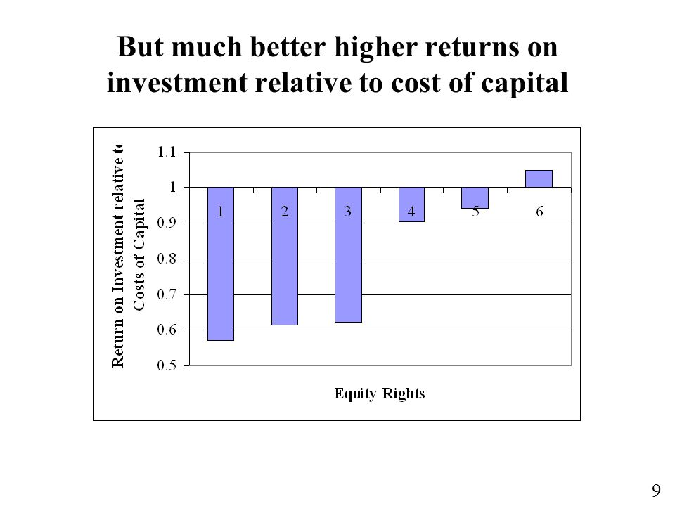 But much better higher returns on investment relative to cost of capital