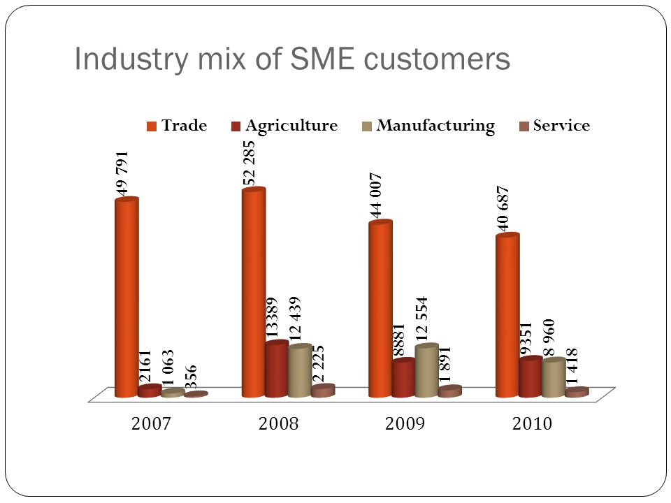 Industry mix of SME customers