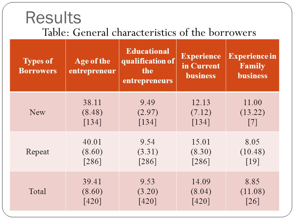 Results Table: General characteristics of the borrowers