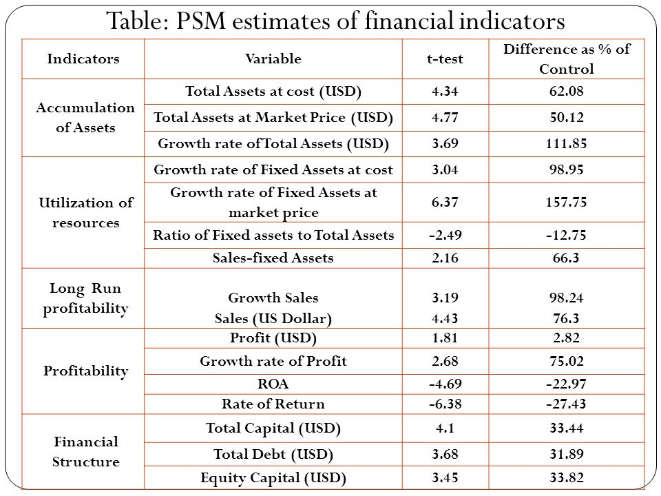 Table: PSM estimates of financial indicators