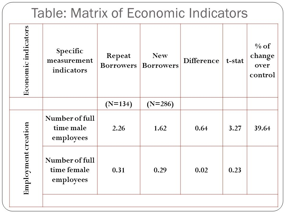 Table: Matrix of Economic Indicators