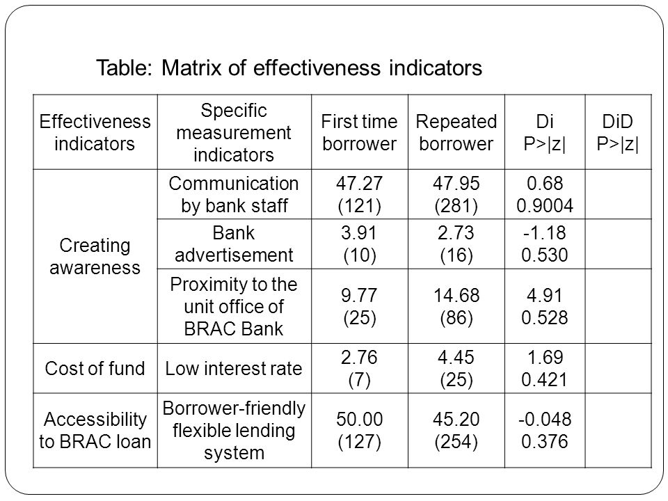 Table: Matrix of effectiveness indicators