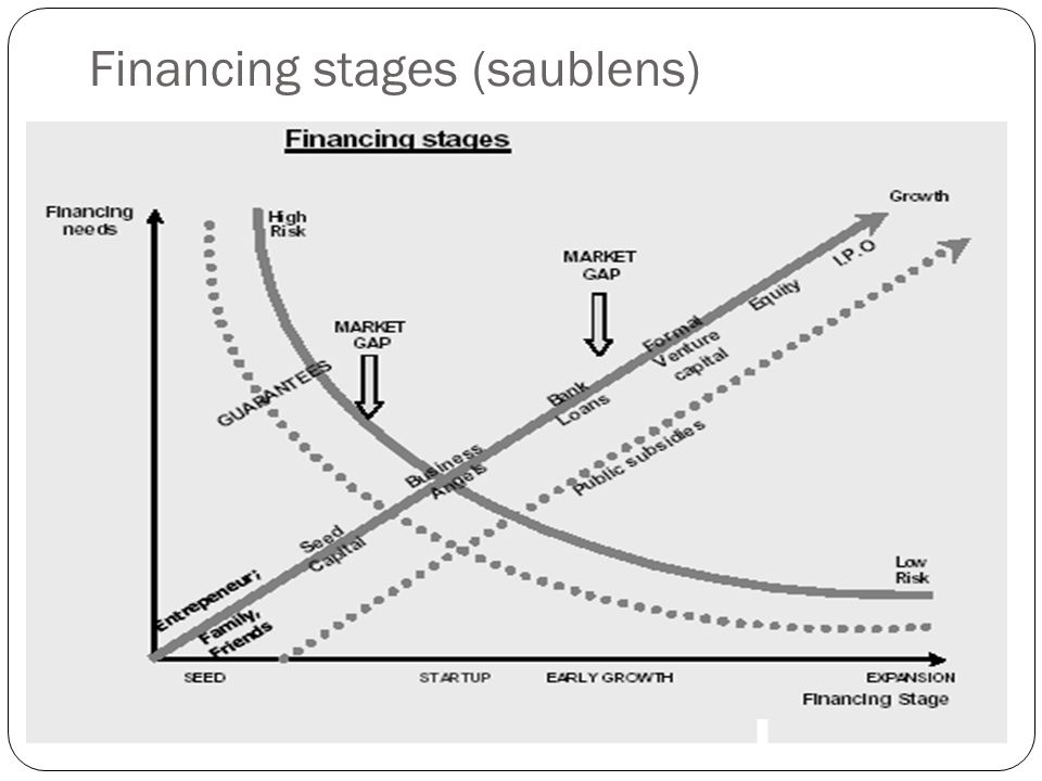 Financing stages (saublens)