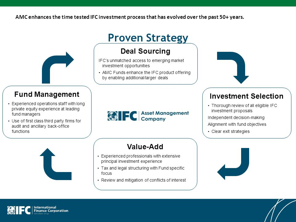 Proven Strategy Deal Sourcing Fund Management Investment Selection