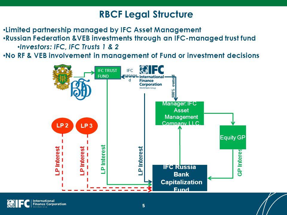 IFC Russia Bank Capitalization Fund