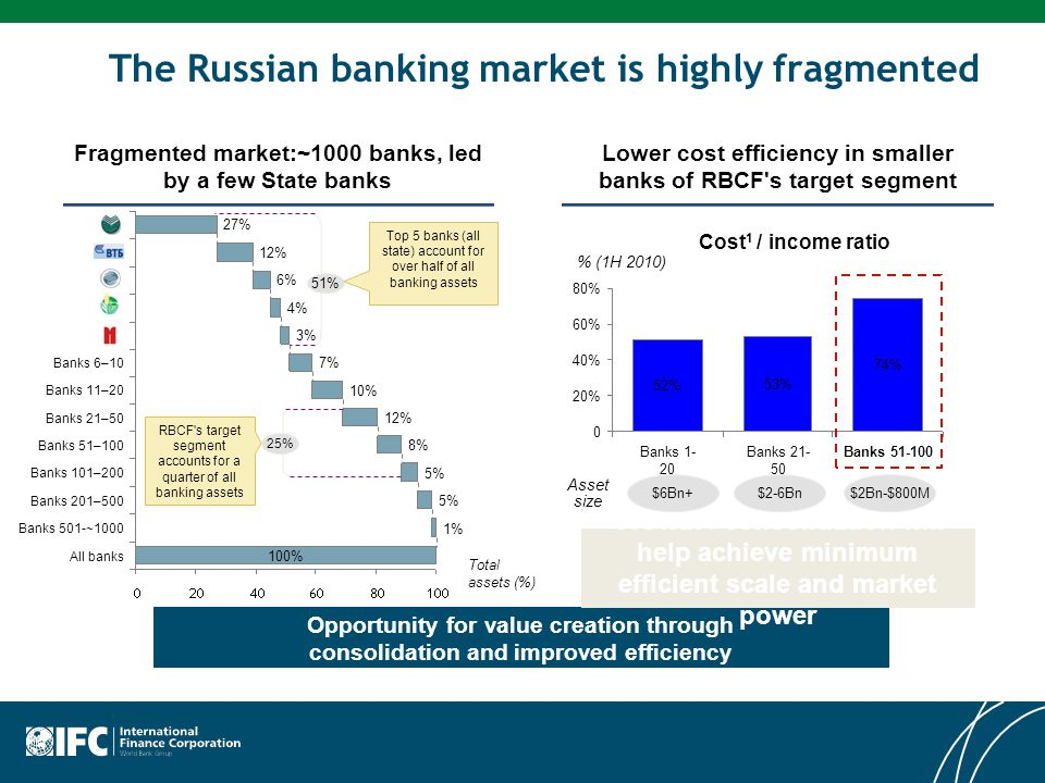 The Russian banking market is highly fragmented