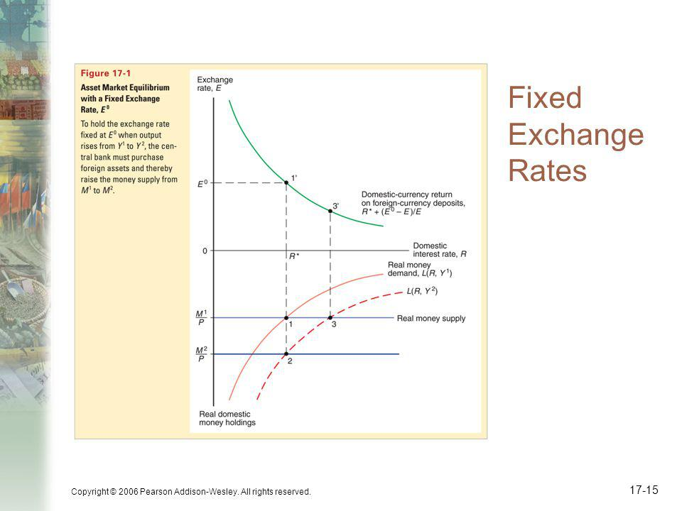 Fixed Exchange Rates Copyright © 2006 Pearson Addison-Wesley. All rights reserved.