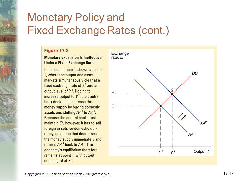 Monetary Policy and Fixed Exchange Rates (cont.)