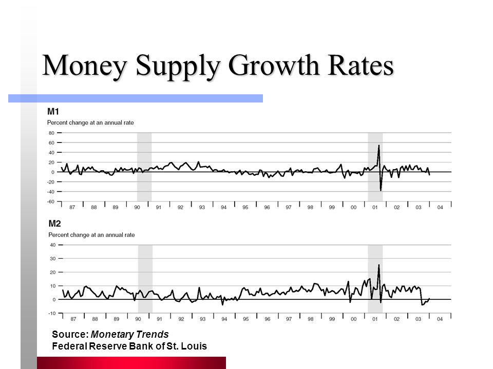 Money Supply Growth Rates