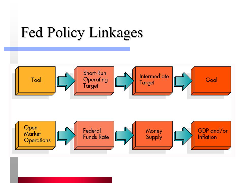 Fed Policy Linkages
