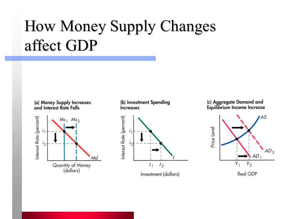 How Money Supply Changes affect GDP
