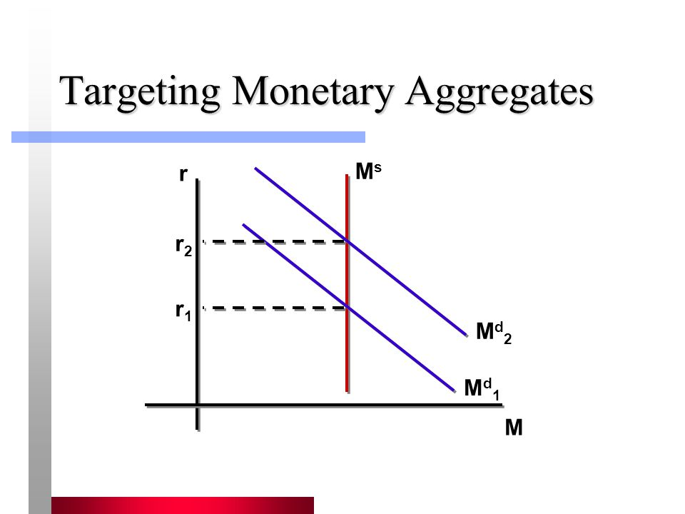 Targeting Monetary Aggregates