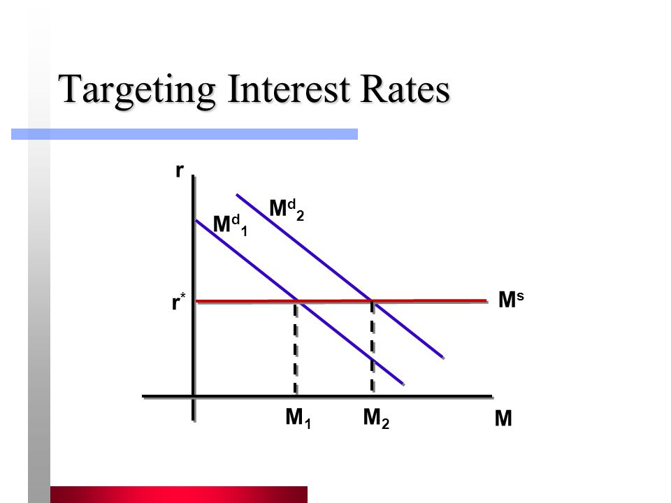 Targeting Interest Rates