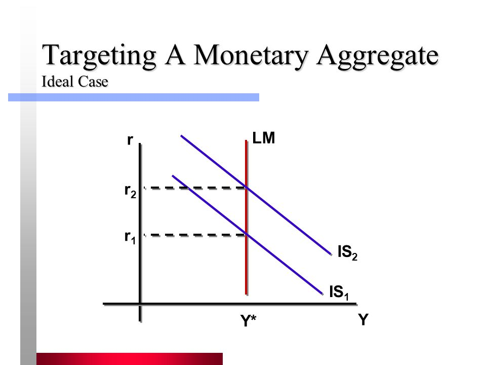 Targeting A Monetary Aggregate Ideal Case