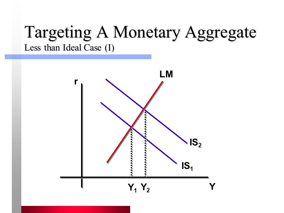 Targeting A Monetary Aggregate Less than Ideal Case (I)