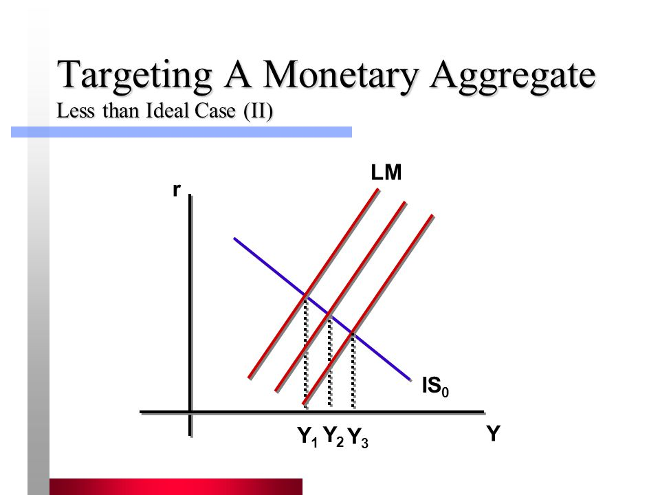 Targeting A Monetary Aggregate Less than Ideal Case (II)