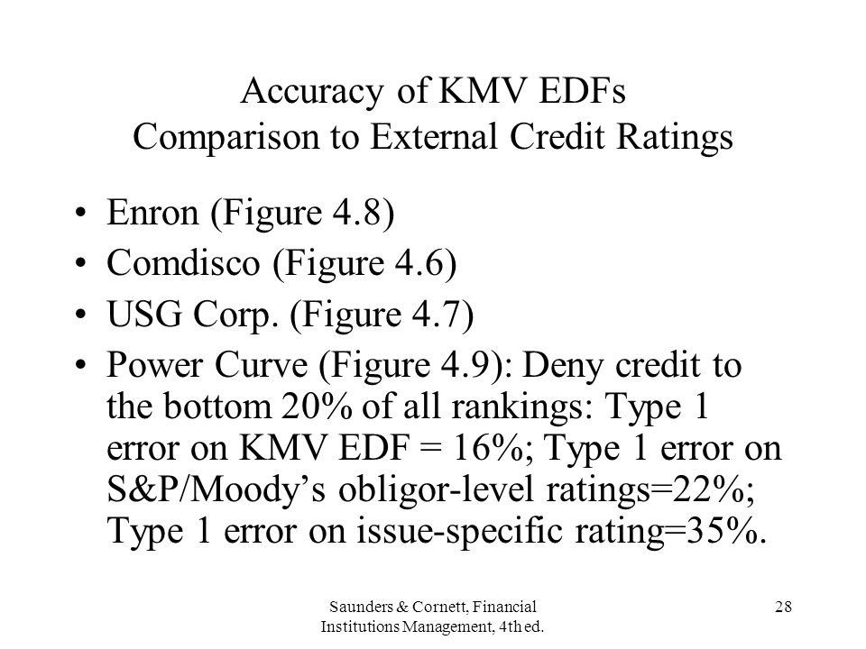 Accuracy of KMV EDFs Comparison to External Credit Ratings