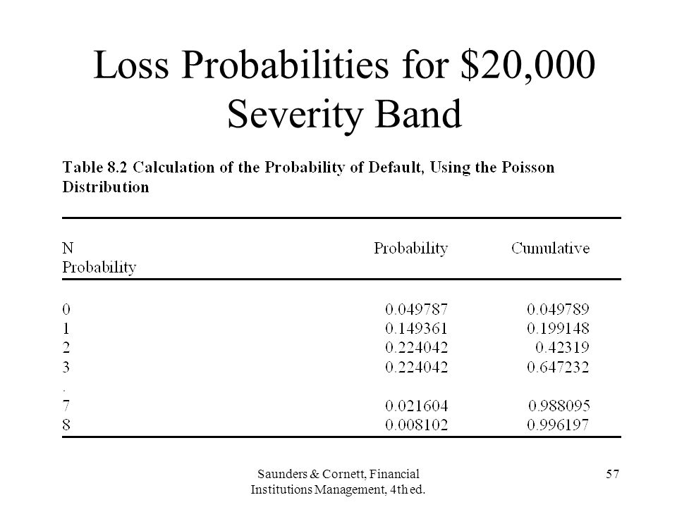 Loss Probabilities for $20,000 Severity Band
