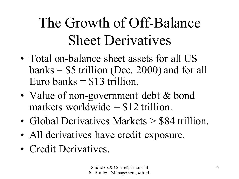 The Growth of Off-Balance Sheet Derivatives