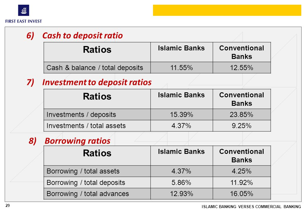 ISLAMIC BANKING VERSES COMMERCIAL BANKING