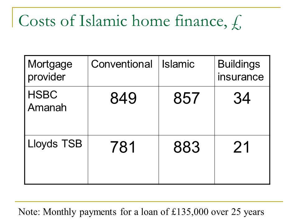 Costs of Islamic home finance, £