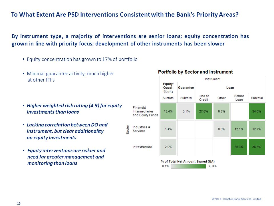 To What Extent Are PSD Interventions Consistent with the Bank's Priority Areas