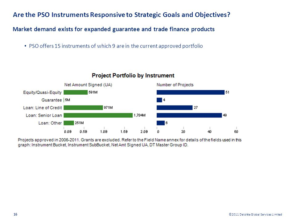 Are the PSO Instruments Responsive to Strategic Goals and Objectives