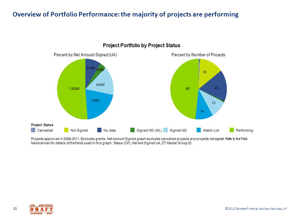 Overview of Portfolio Performance: the majority of projects are performing