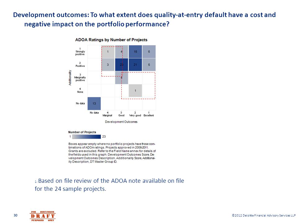 Development outcomes: To what extent does quality-at-entry default have a cost and negative impact on the portfolio performance