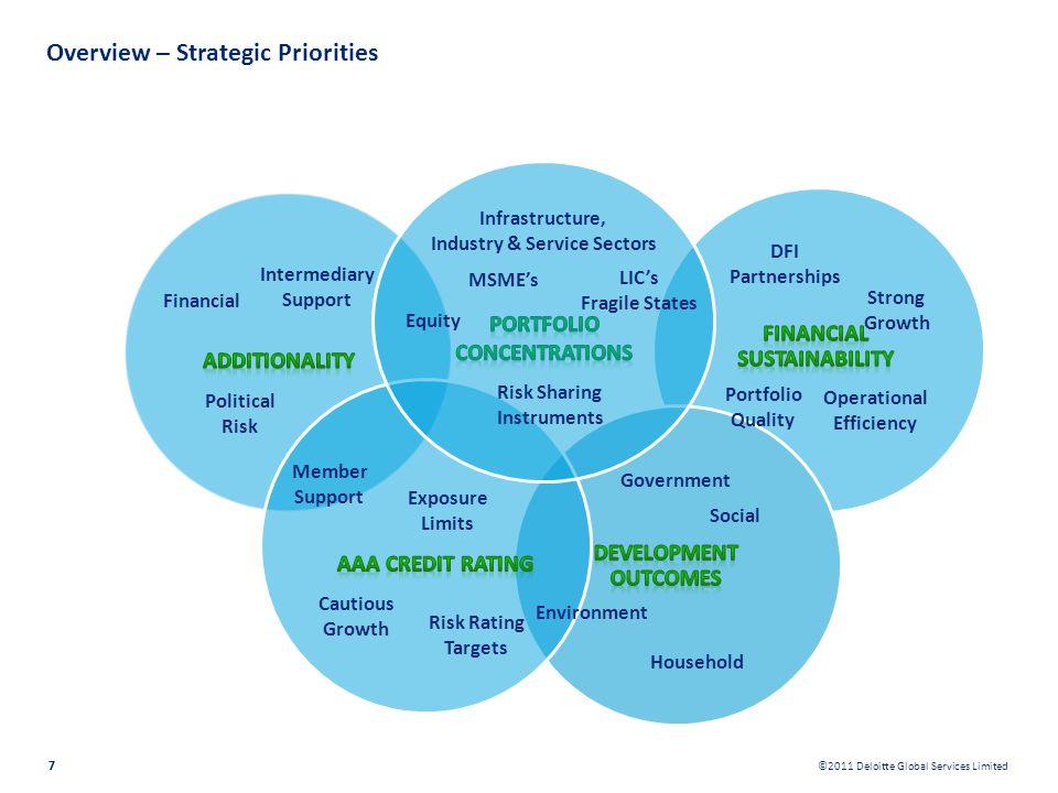 Overview – Strategic Priorities