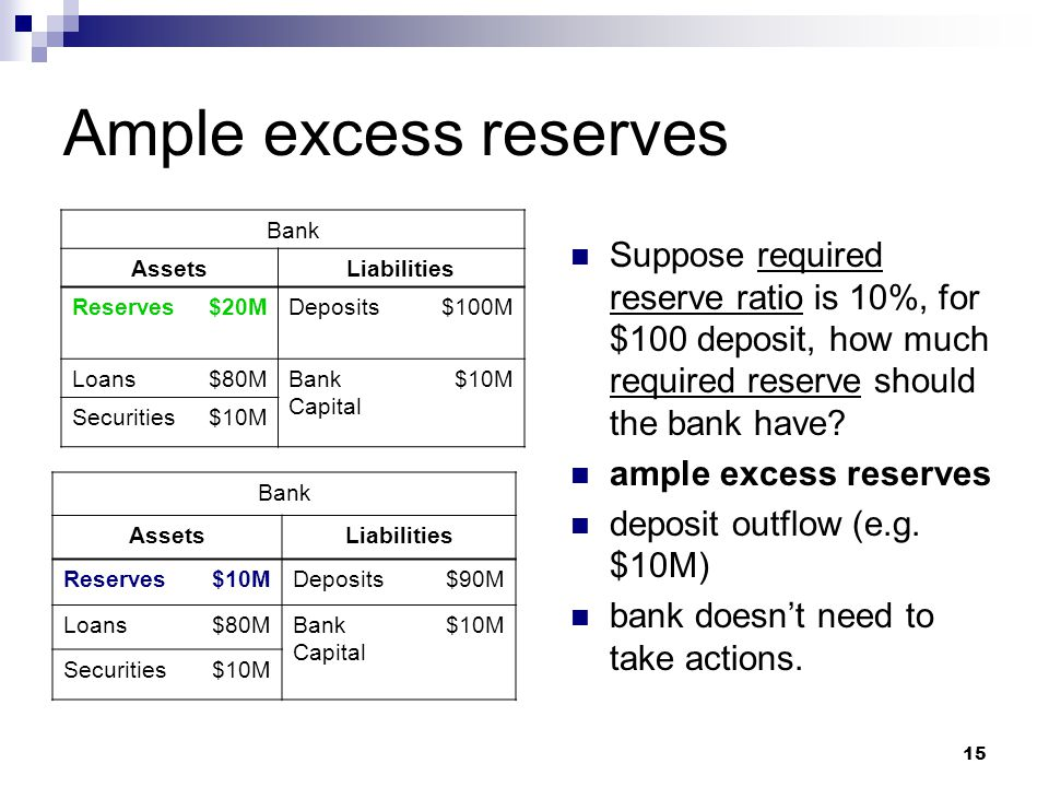 Ample excess reserves Bank. Assets. Liabilities. Reserves. $20M. Deposits. $100M. Loans. $80M.