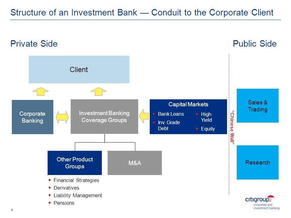Structure of an Investment Bank — Conduit to the Corporate Client