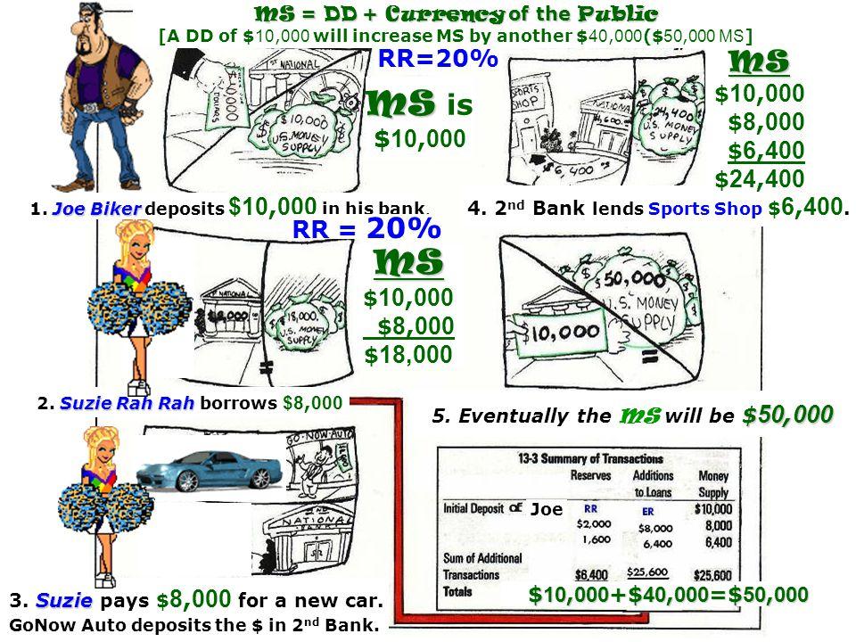 MS is MS MS RR=20% $10,000 RR = 20% $10,000 $8,000 $6,400 $24,400