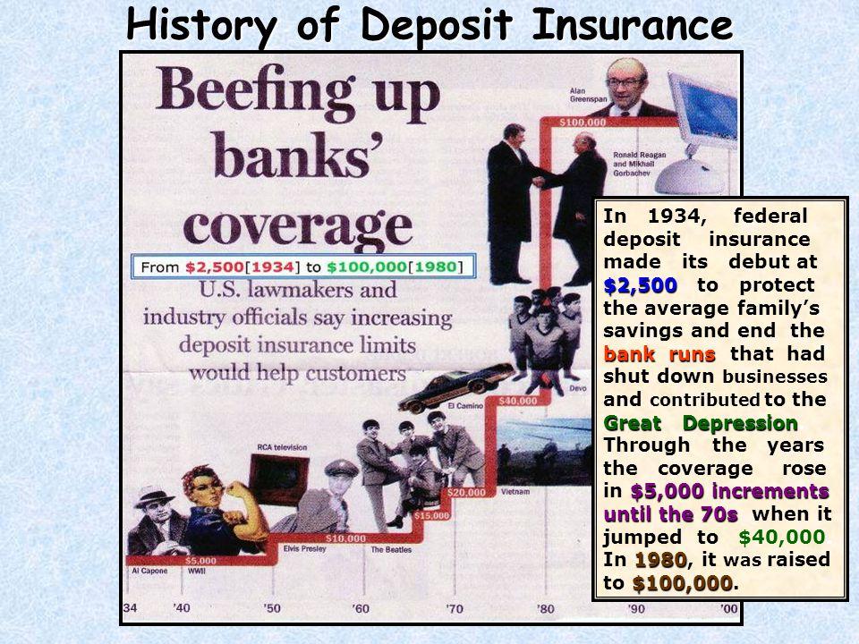 History of Deposit Insurance