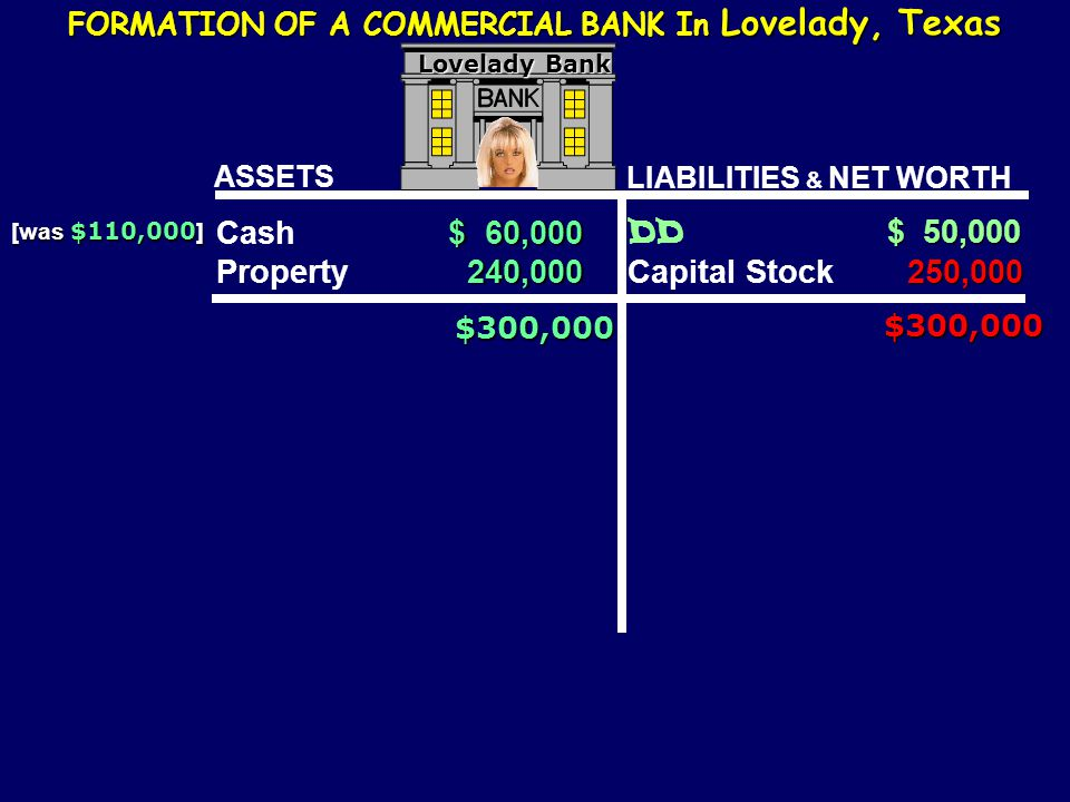 Cash $ 60,000 Property 240,000 DD $ 50,000 Capital Stock 250,000