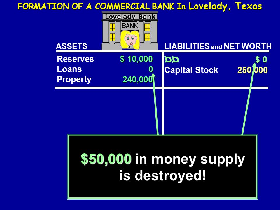 FORMATION OF A COMMERCIAL BANK In Lovelady, Texas