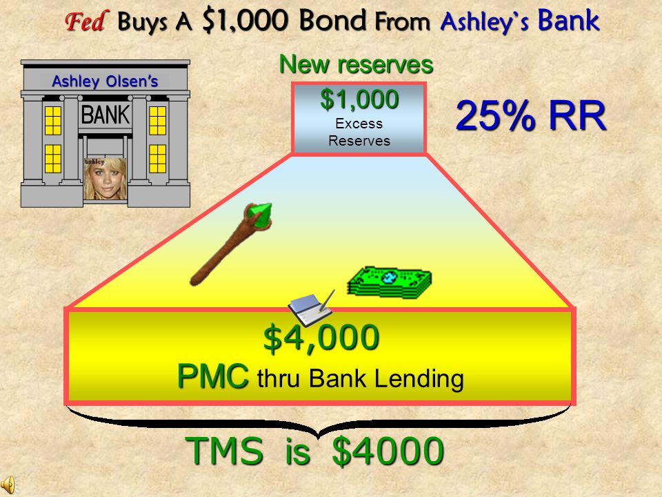 Fed Buys A $1,000 Bond From Ashley's Bank