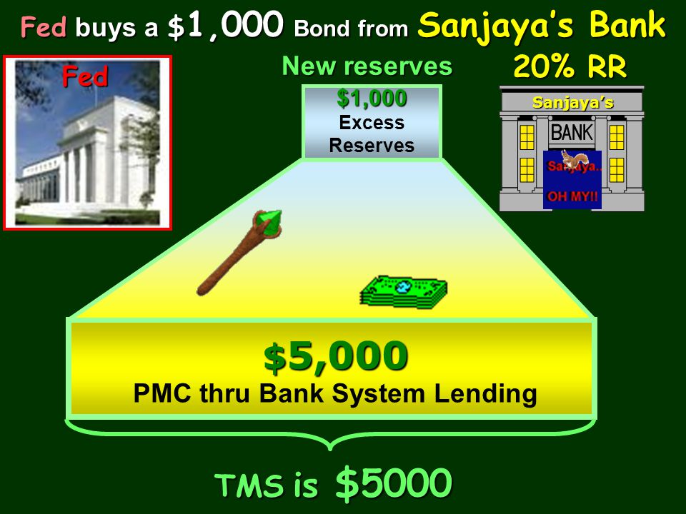 $5,000 20% RR TMS is $5000 Fed buys a $1,000 Bond from Sanjaya's Bank