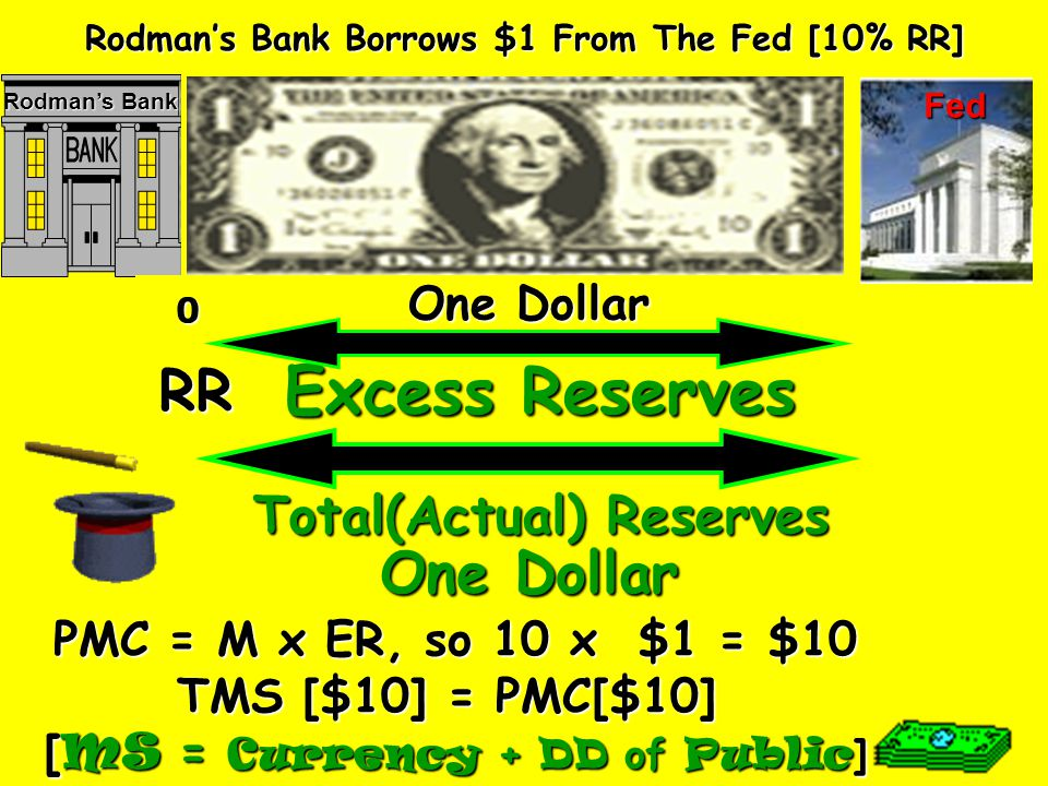 Excess Reserves RR One Dollar Total(Actual) Reserves One Dollar