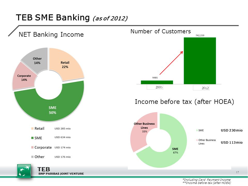 TEB SME Banking (as of 2012) NET Banking Income