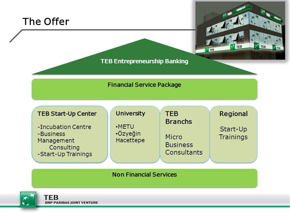 The Offer TEB Branchs Micro Business Consultants Regional