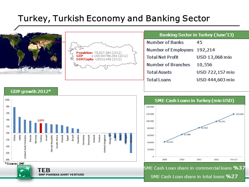 Turkey, Turkish Economy and Banking Sector