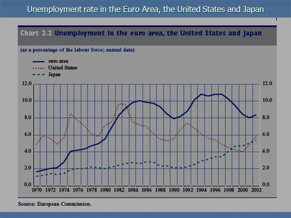 Unemployment rate in the Euro Area, the United States and Japan