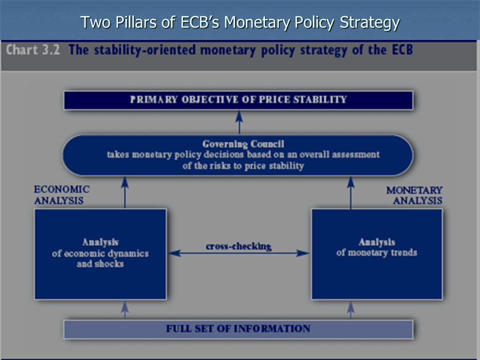 Two Pillars of ECB's Monetary Policy Strategy