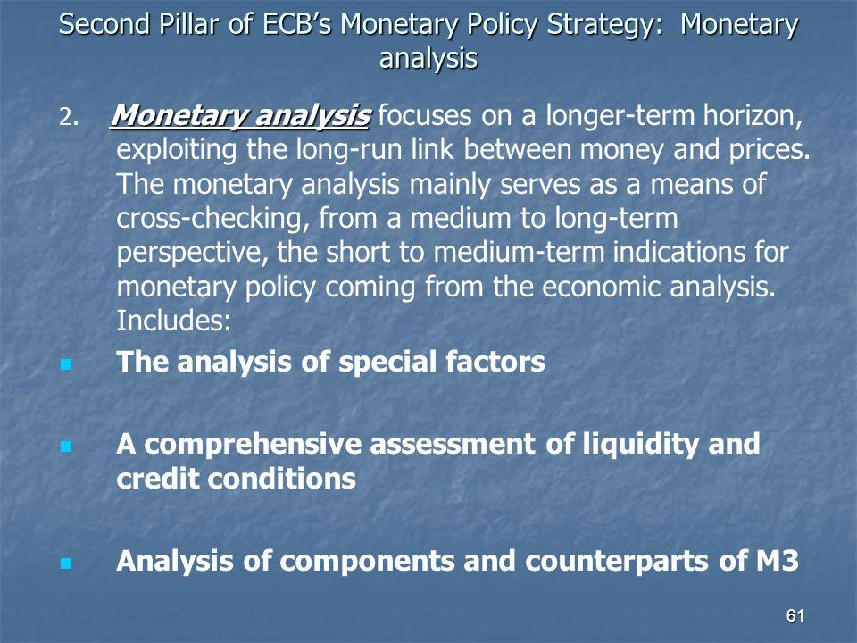 Second Pillar of ECB's Monetary Policy Strategy: Monetary analysis