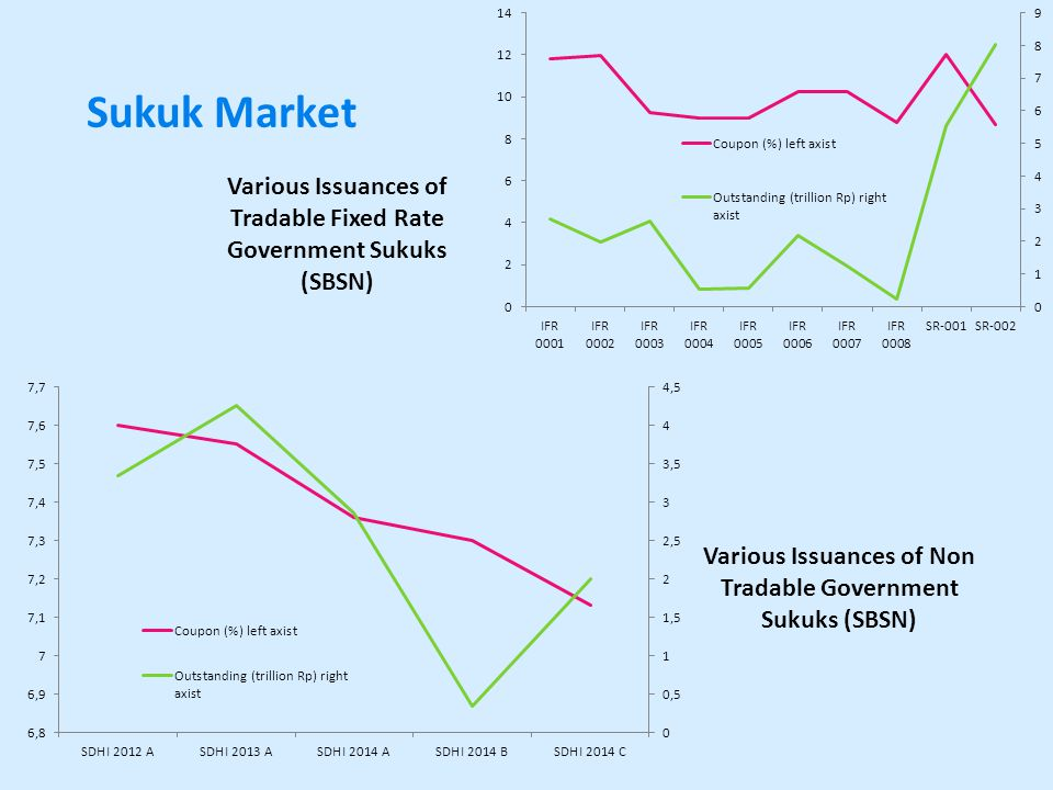 Sukuk Market Various Issuances of Tradable Fixed Rate Government Sukuks (SBSN) Various Issuances of Non Tradable Government Sukuks (SBSN)