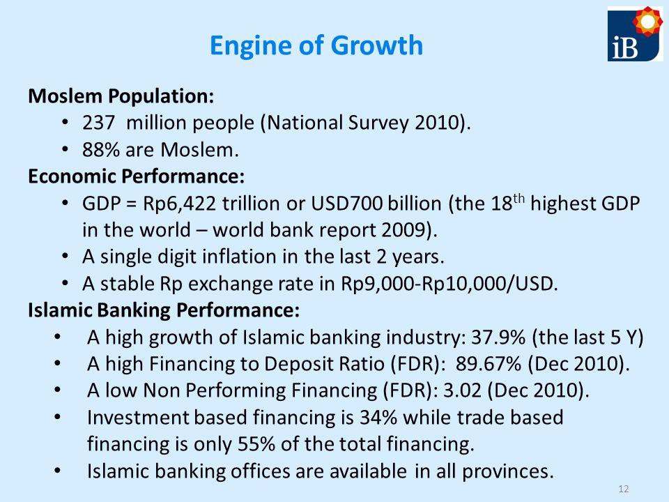 Engine of Growth Moslem Population: