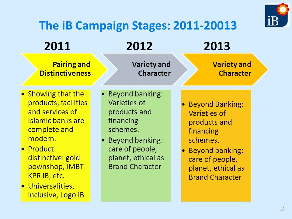 The iB Campaign Stages: 2011-20013