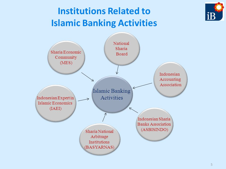 Institutions Related to Islamic Banking Activities